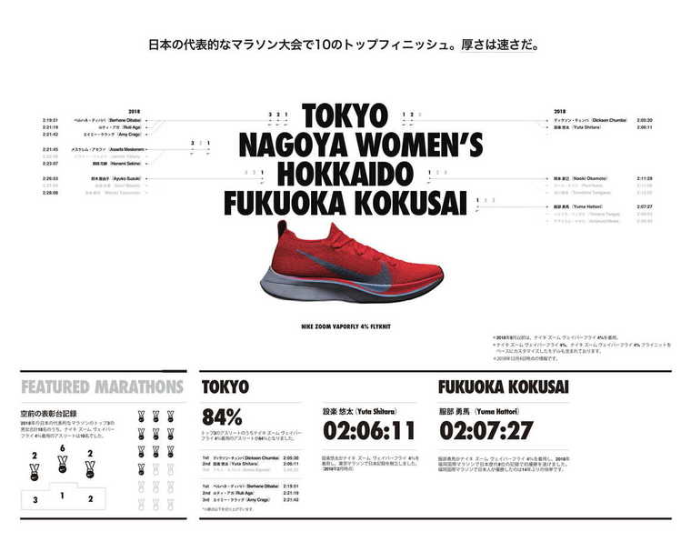 Thumb 2018 vaporfly infographic japan